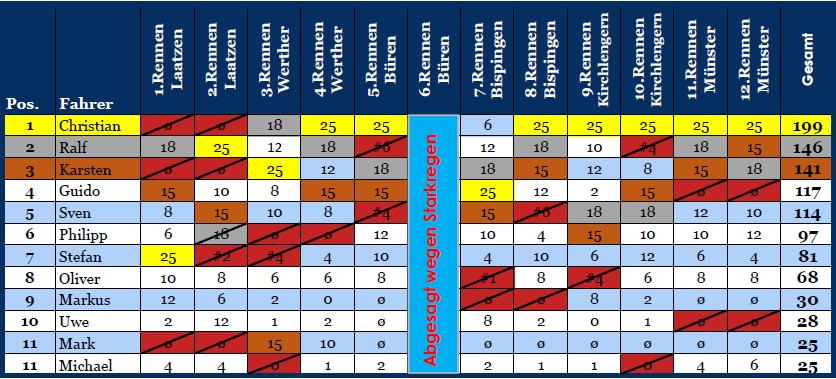 Punktetabelle 2014 nach 11&12 Endstand 2014 Rennen